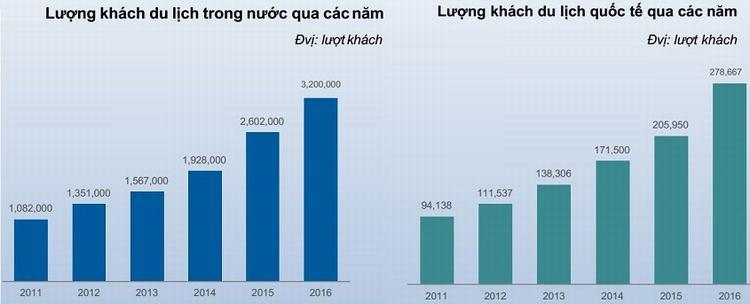 Lượng khách du lịch đến Quy Nhơn qua các năm