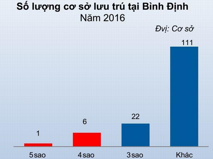 Số lượng khách sạn tại Quy Nhơn.