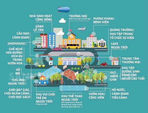 Khu biệt thự Vincity Vinhomes Q9 được Vingroup đầu tư và phát triển hệ thống tiện ích dịch vụ đồng bộ, hiện đại tất cả trong một