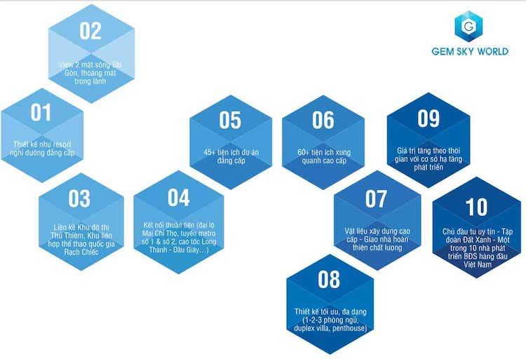 Hệ thống tiên ích đẳng cấp 5sao tại dự án khu đô thị Gem Sky World