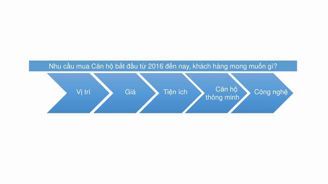 Xu hướng lựa chọn căn hộ thông minh của cư dân TP HCM
