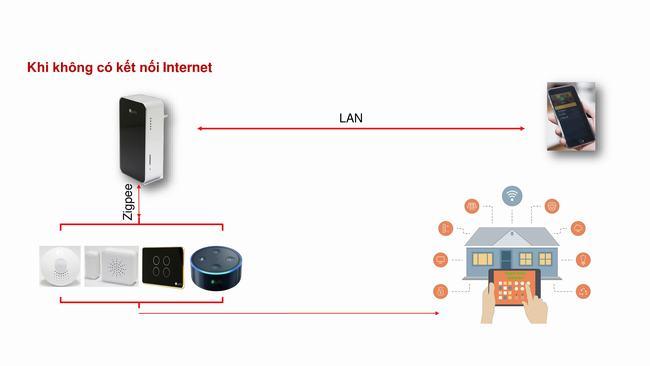 hoạt động bình thường khi không có internet tại căn hộ high intela