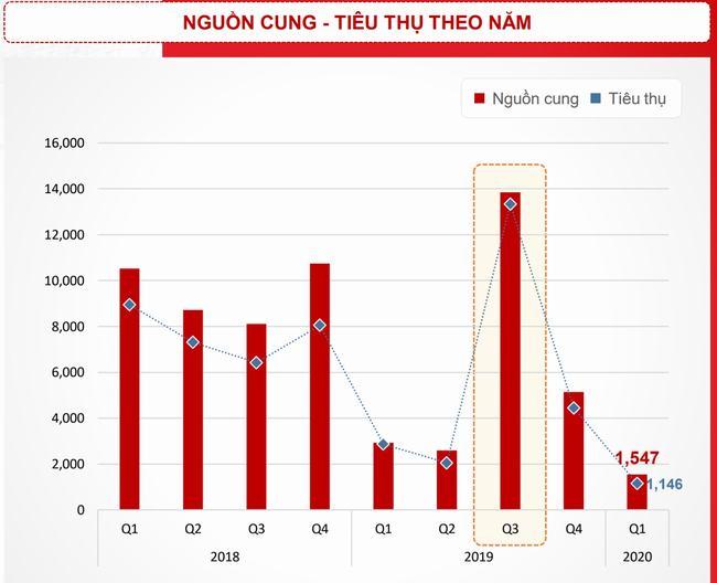 Nguồn cung và tiêu thụ căn hộ tại TP HCM theo quí. (Nguồn: DKRA)