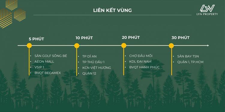 Khả năng liên kết của dự án Lavita Thuận An