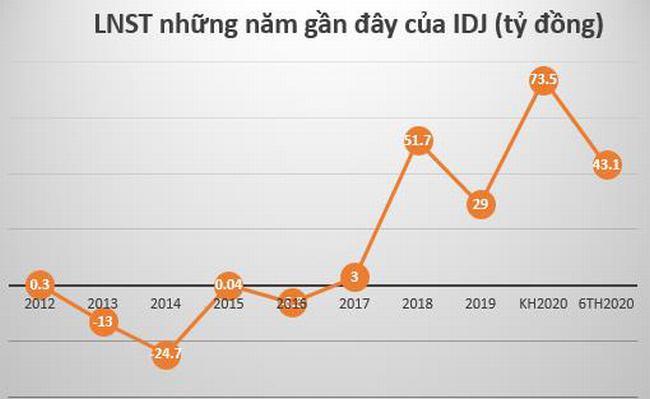 Nhờ nguồn thu từ bán dự án, Đầu tư IDJ Việt Nam (IDJ) báo lợi nhuận quý 2 tăng đột biến so với cùng kỳ