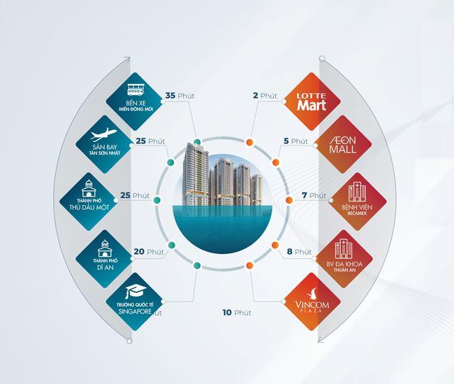 Liên kết thuận tiện dành cho cư dân dự án Astral City Bình Dương